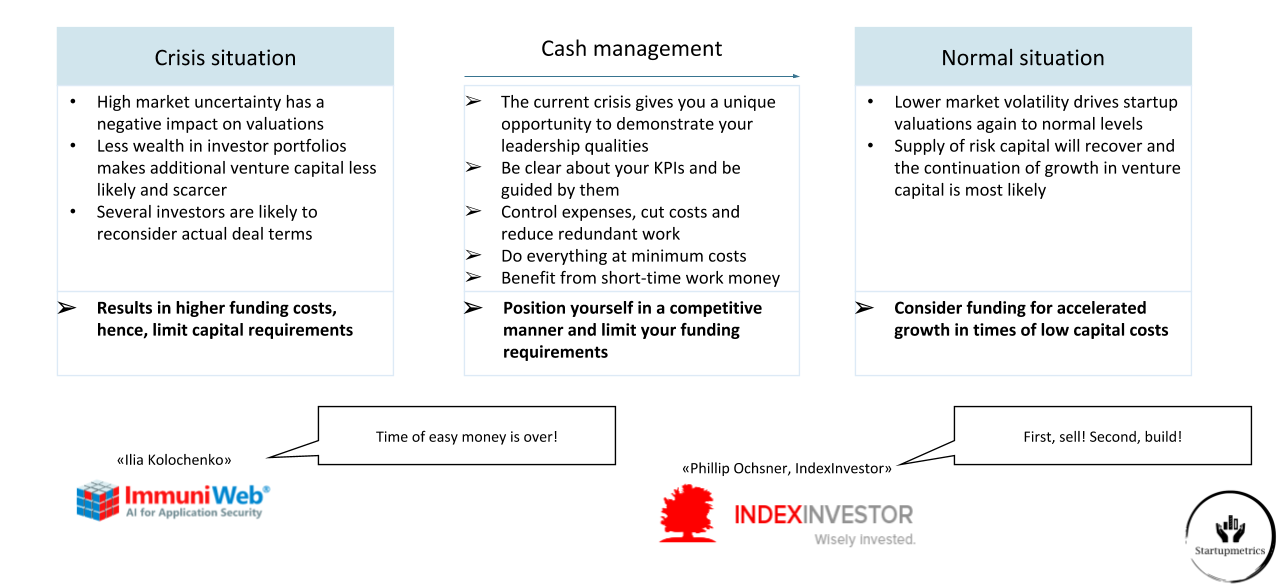 Reduce funding costs with proper cash management