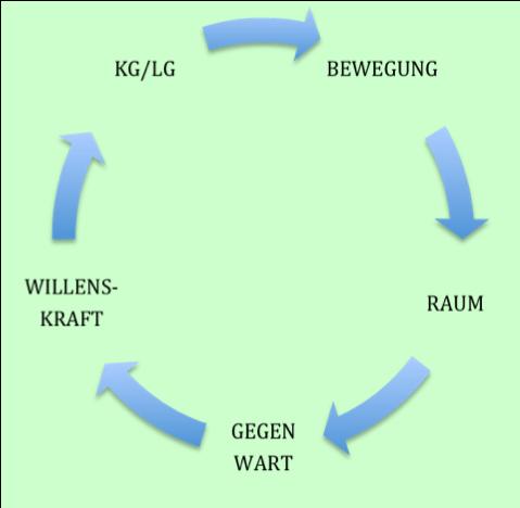 Kreislauf shintaipng