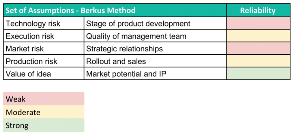 Berkus Method assumptions