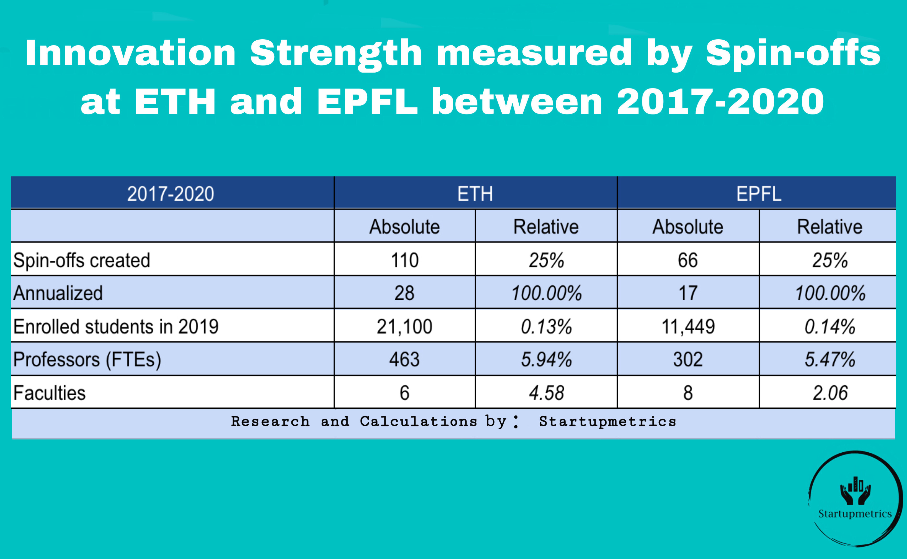 Innovation Strength measured by Spin-offs at ETH and EPFL between 2017-2020