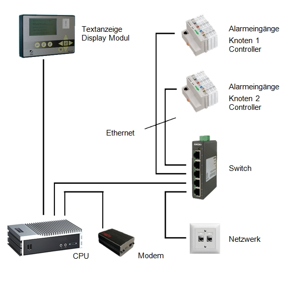 ComBridge Alarmserver