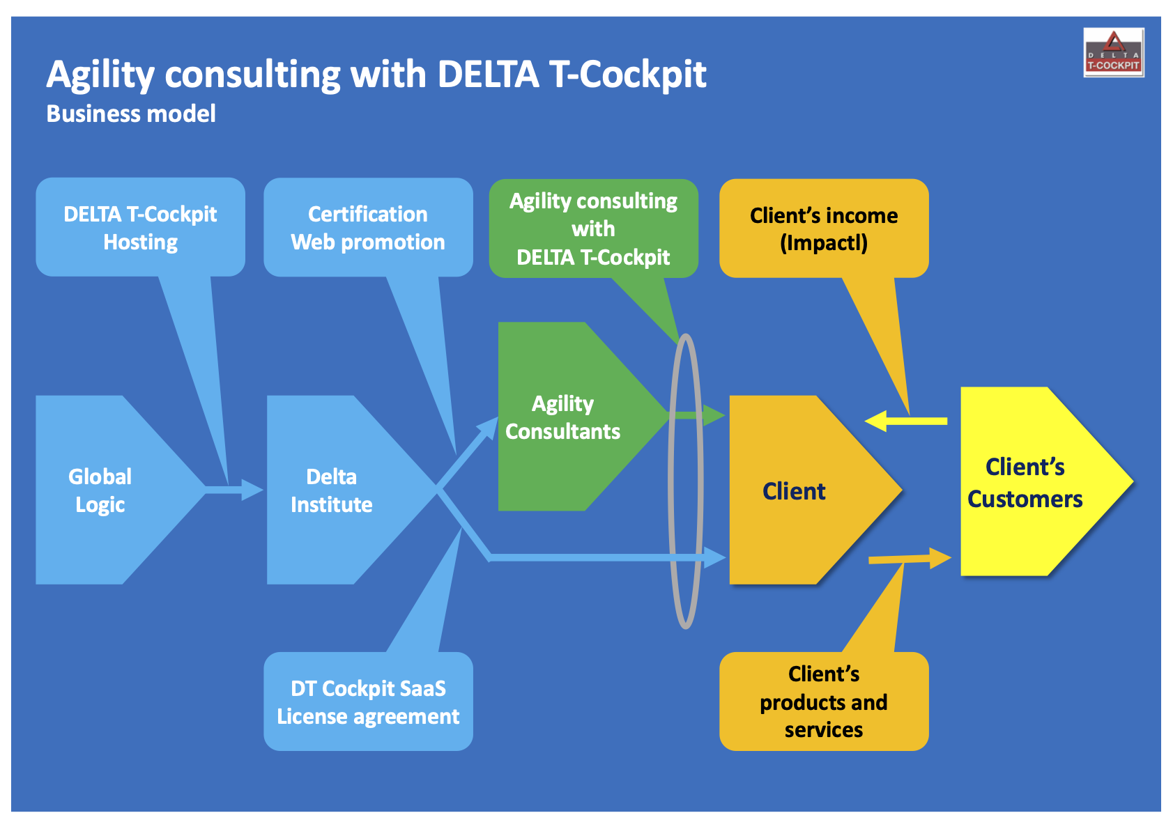Agility consulting with DELTA T-Cockpit business model