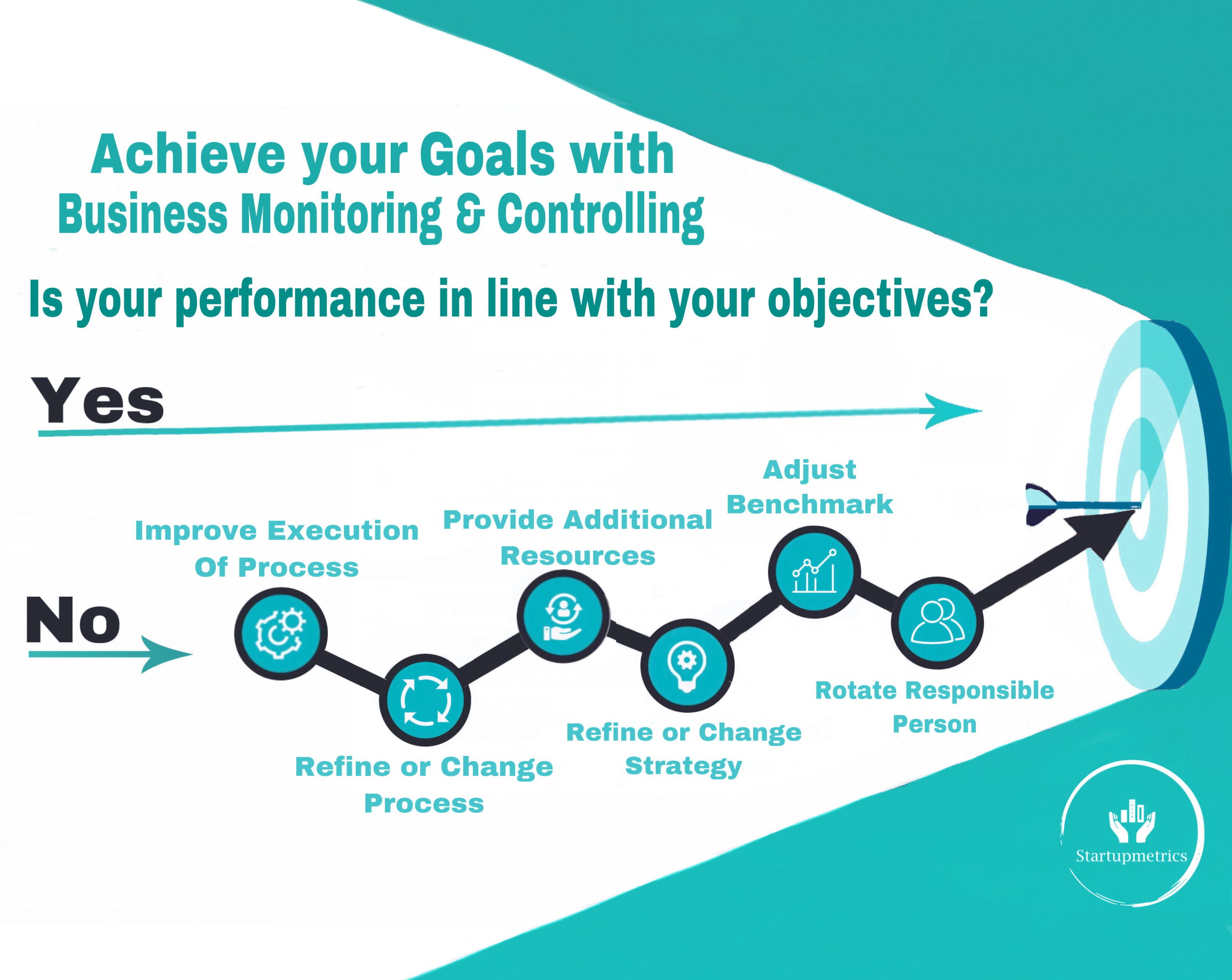 steps to monitor and control business