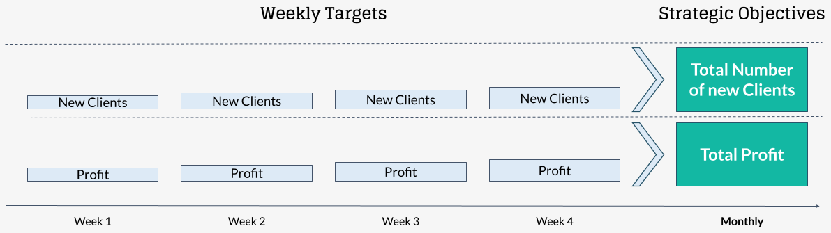 divide monthly objectives in weekly goals in business monitoring and controlling