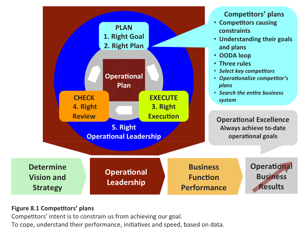 Benchmark competitiveness in operational plans