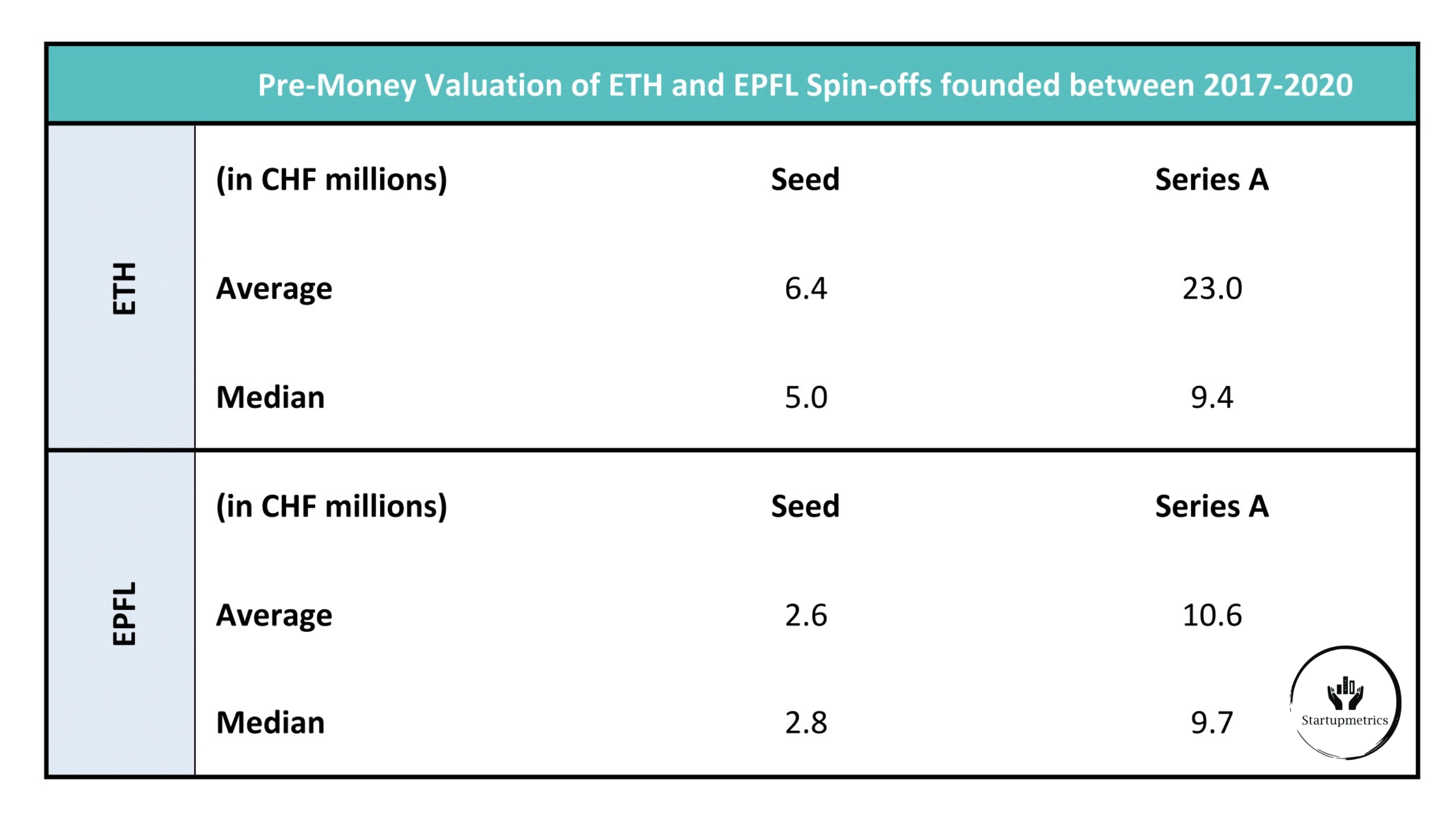 Pre-money Valuation of ETH and EPFL Spin-offs founded between 2017-2020