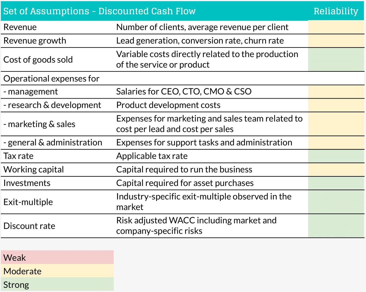 discounted cash flow assumptions to value SaaS startup