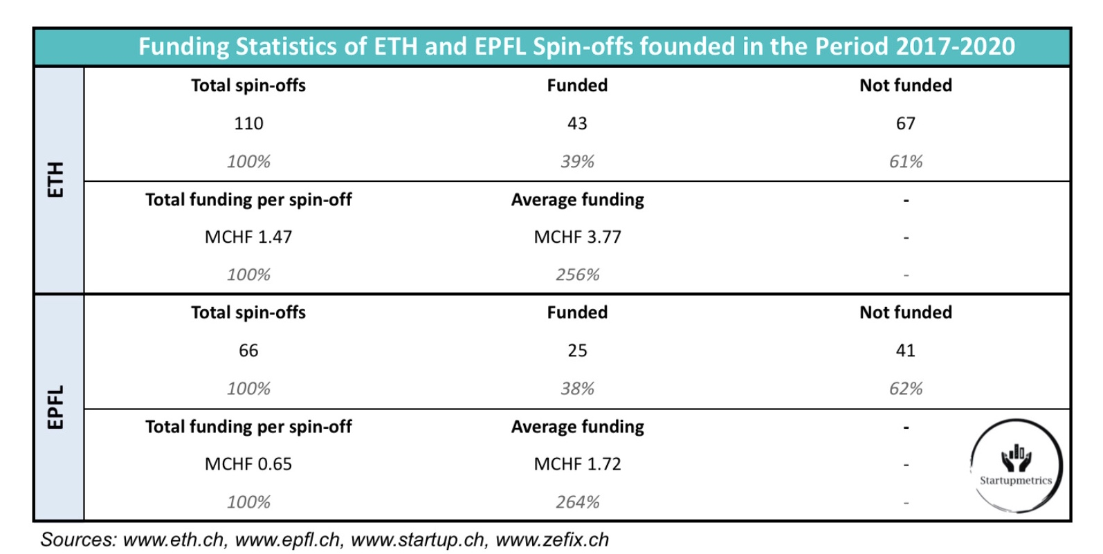 ETH Spin-offs receive on Average more than twice as much Funding as EPFL spin-offs