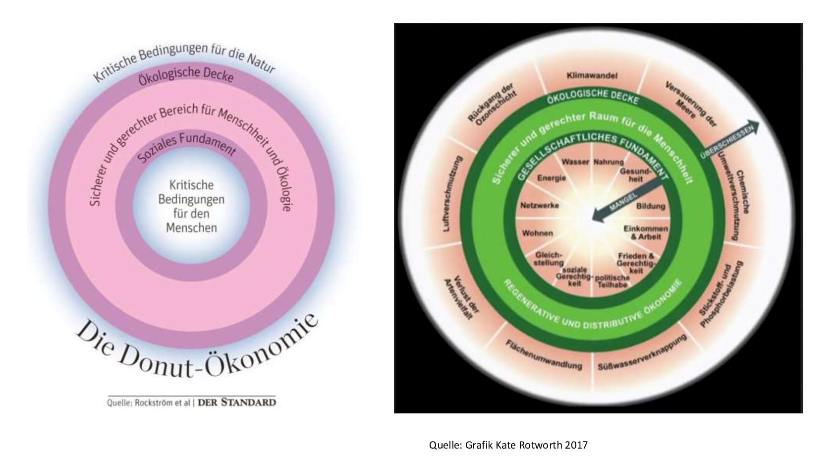 Donut-Oekonomie 2jpg