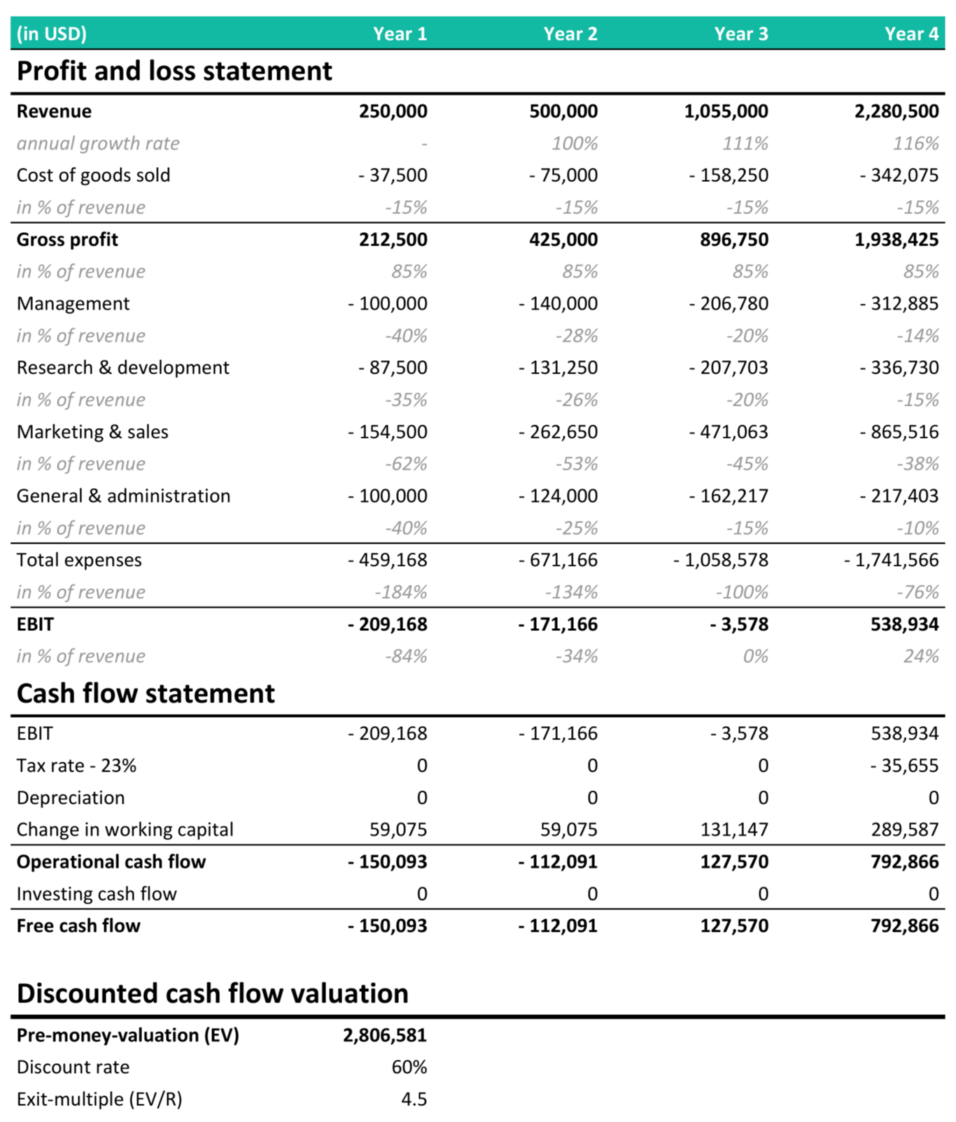 discounted cash flow method (DCF)