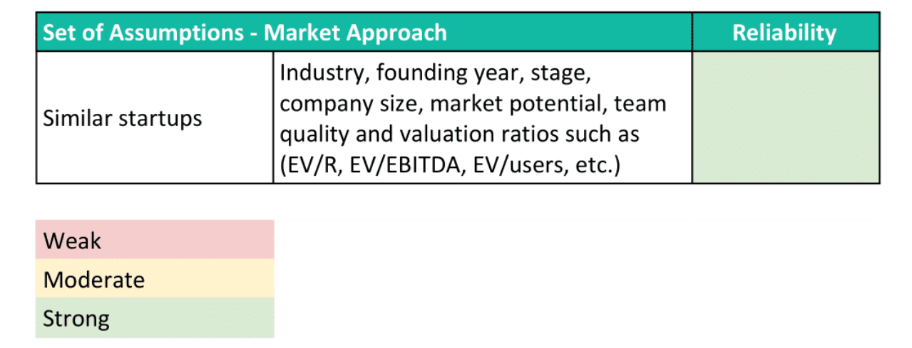 market approach method